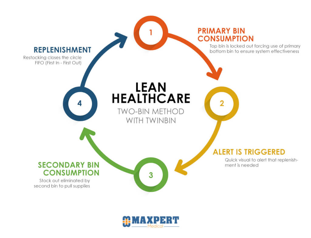 Lean Healthcare with the TwinBin system